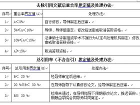 北京师范大学研究生论文查重规定:知网查重5%内合格