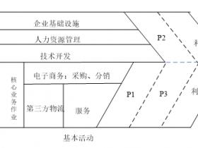 知网论文检测范文--价值链型B2C电商盈利模式